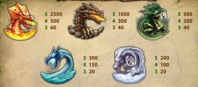 Tabela de Pagamento II -- caça-níqueis de cassino online grátis Dragon Island