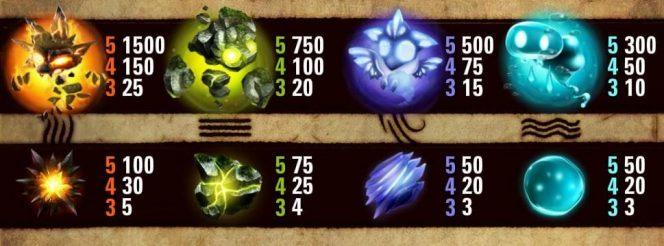 Tabela de Pagamento do caça-níqueis de cassino online grátis Elements