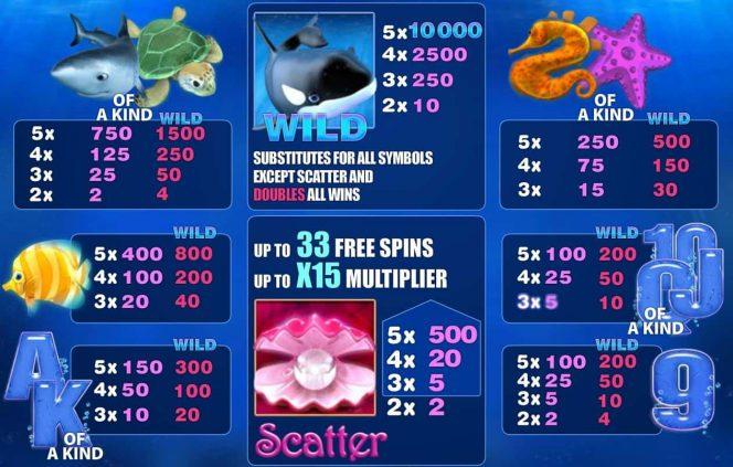 Tabela de Pagamento  do jogo caça-níqueis de cassino  online Great Blue