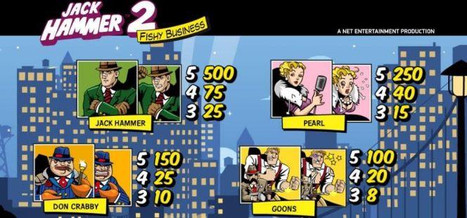 Tabela de Pagamento II do jogo caça-níqueis Jack Hammer 2