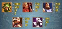 Jogo caça-níqueis Robin Hood – Tabela de pagamento