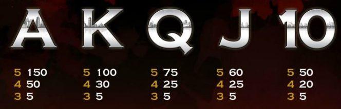 Tabela de Pagamento II -  Jogo caça-níqueis grátis online Scarface