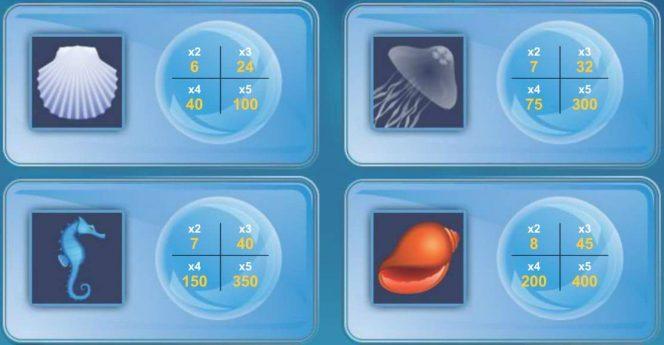 Tabela de Pagamento do Under the Sea da 1x2 Gaming