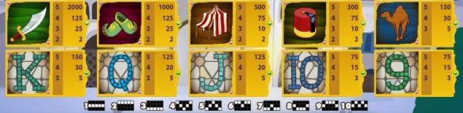 Tabelas e Linhas de Pagamento do jogo caça-níqueis de cassino online grátis Arabian Nights