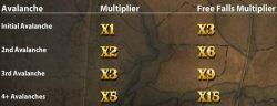 O recurso bônus Multiplicadores de Avalanche do jogo caça-níquel de cassino online Gonzo´s Quest