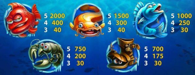 Tabela de Pagamento II do caça-níqueis de cassino online Lucky Angler