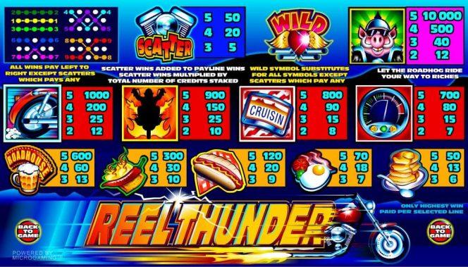 Tabela de Pagamento  do caça-níqueis online grátis Reel Thunder