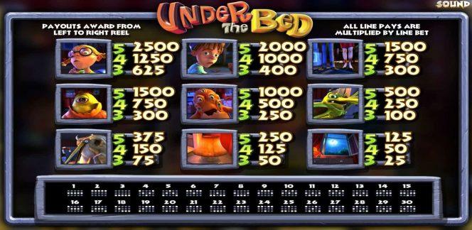 Tabela de Pagamento do caça-níqueis de cassino online grátis Under the Bed