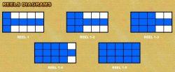 Diagramas dos rodilhos do Choy Sun Doa