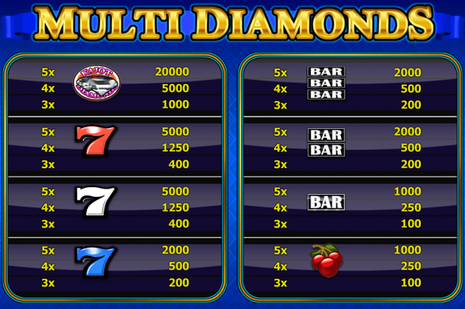 Tabela de Pagamento - Multi Diamonds