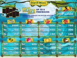 Tabela de Pagamento da slot Super Wave 34 grátis