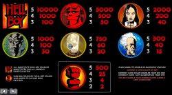 Tabela de Pagamento do caça-níqueis online grátis Hellboy sem depósito
