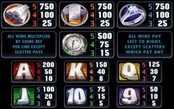 Tabela de Pagamento  do caça-níqueis online Pure Platinum