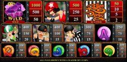 Caça-níquel online grátis Roller Derby - tabela de pagamento