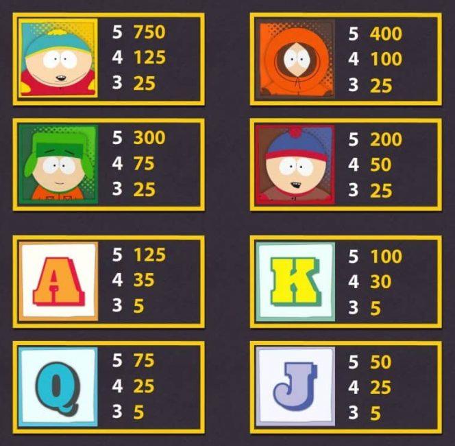 Tabela de Pagamento do caça-niqueis grátis South Park