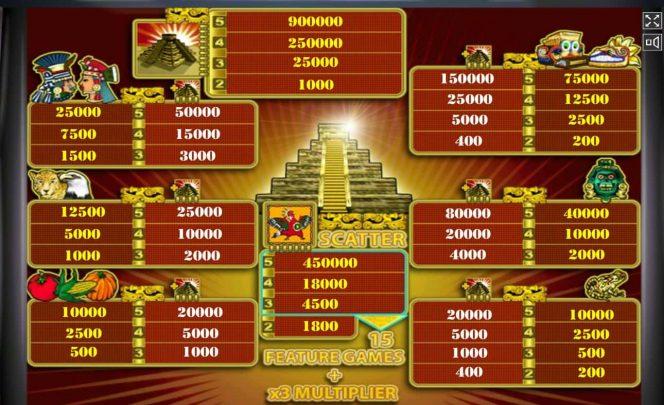 Caça-níqueis de cassino online Aztec Treasure – tabela de pagamento