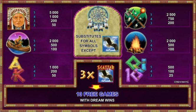 Tabela de Pagamento do jogo caça-níqueis online Indian Spirit