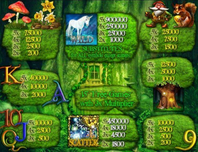Tabela de Pagamento do caça-níqueis de cassino grátis Magic Forest