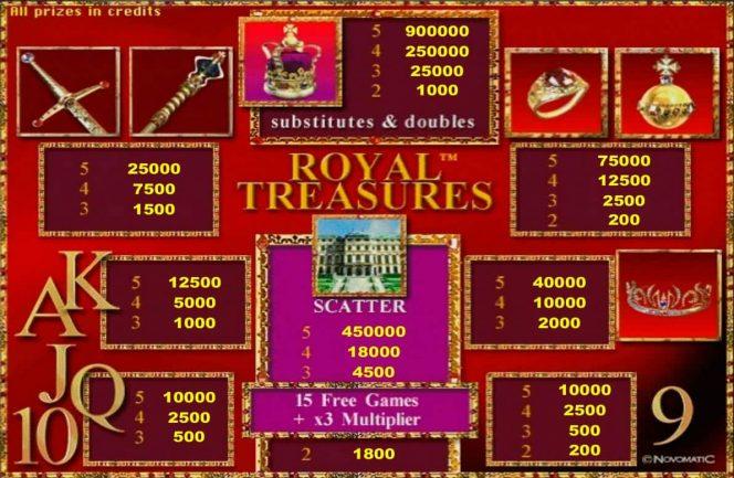 Caça-níqueis online  grátis Royal Treasures –tabela de pagamento