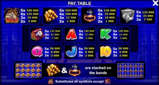 Tabela de Pagamento do caça-níqueis de cassino online Cops'n'Robbers – Lista dos Milionários