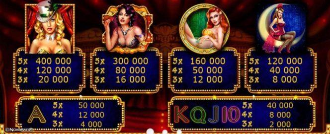 Tabela de Pagamentos do caça-níqueis de cassino grátis  online Showgirls