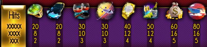 Jogo de cassino online  9 Figures Club – tabela de pagamento