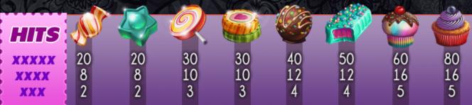 Tabela de pagamento do jogo de cassino  Candy Slot Twins