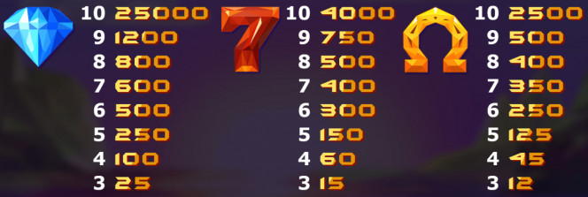 Tabela de Pagamento do caça-níquel de cassino Doubles