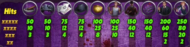 Jogo caça-níqueis Gangster's Slot – Tabela de pagamento