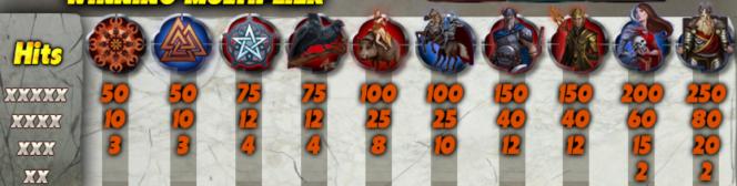 Tabela de Pagamento do jogo de cassino Gods of Slots