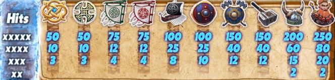 Caça-níqueis grátis Viking's Glory–Tabela de Pagamento