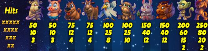 Tabela de Pagamento do jogo de cassino Year of Luck