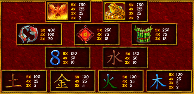Caça-niqueis online Fei Long Zai Tian– tabela de pagamento