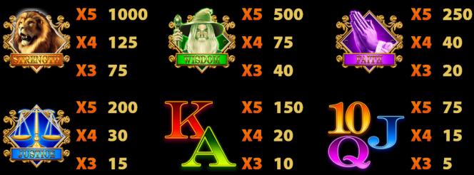 Tabela de Pagamento do caça-níqueis grátis online Flame of Fortune