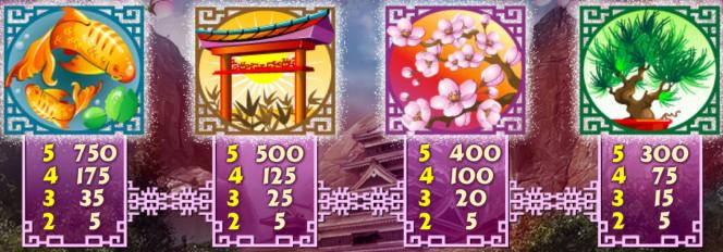 Tabela de Pagamento do jogo sem download Geisha Story