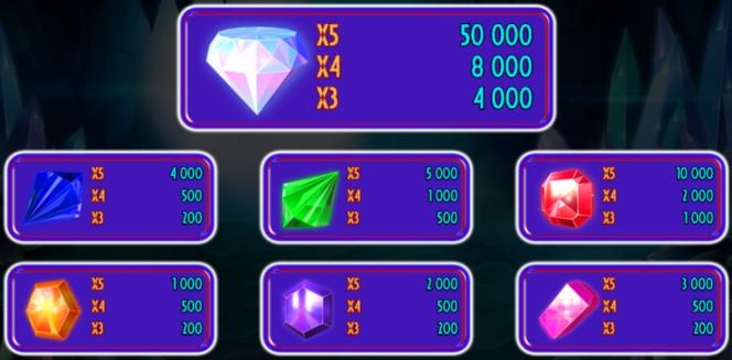 Tabela de Pagamento - Caça-níqueis grátis online Jackpot Diamonds