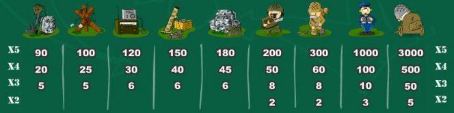 Tabela de Pagamento do caça-níqueis online Battleground Spins