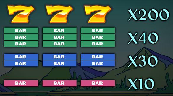 Tabela de pagamento do caça-níqueis online grátis Over the Rainbow