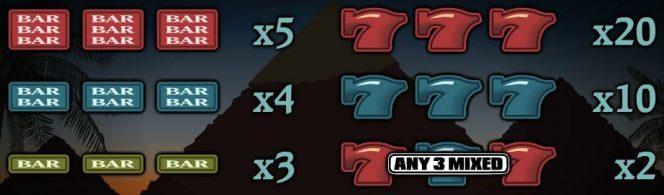 Caça-níqueis The Great Pyramid – tabela de pagamento