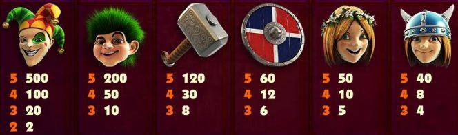 Tabela de Pagamento do caça-níqueis grátis Viking Quest