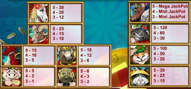 Tabela de Pagamentodo caça-níqueis grátis Year of the Dragon