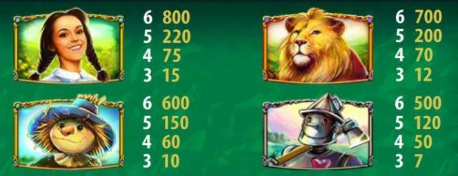 Tabela de pagamento do jogo caça-níqueis Magic of Oz
