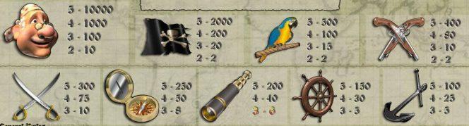 Tabela de pagamento do caça-níqueis online Pieces of Eight