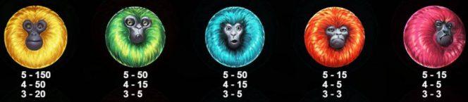 Tabela de pagamento of online Caça-níqueis grátis 7 Monkeys