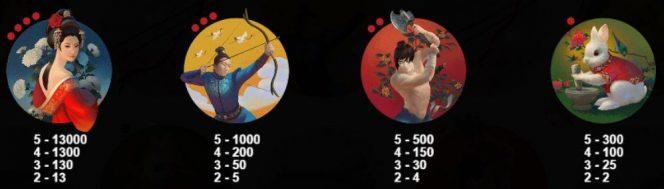 Tabela de pagamento do caça-níqueis de cassino grátis Lady of the Moon