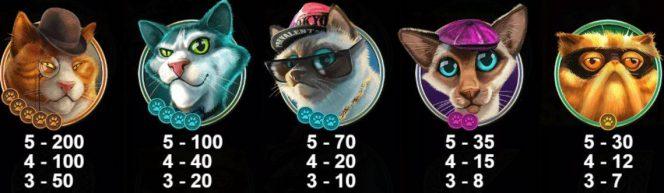 Tabela de pagamento do jogo caça-níqueis online The Catfather