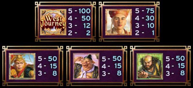 Tabela de pagamento of West Journey Treasure Hunt slot