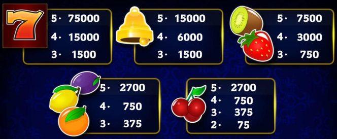 Tabela de pagamento do jogo caça-níqueis de cassino Magic Seven Deluxe