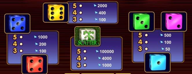Pagamentos do jogo grátis 40 Super Dice