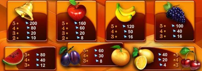 Tabela de pagamento do jogo grátis online Caramel Hot